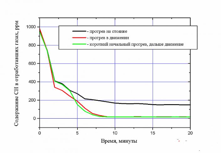 График токсичности выхлопа
