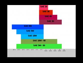 САЕнтология масла. Классификация моторных масел по SAE